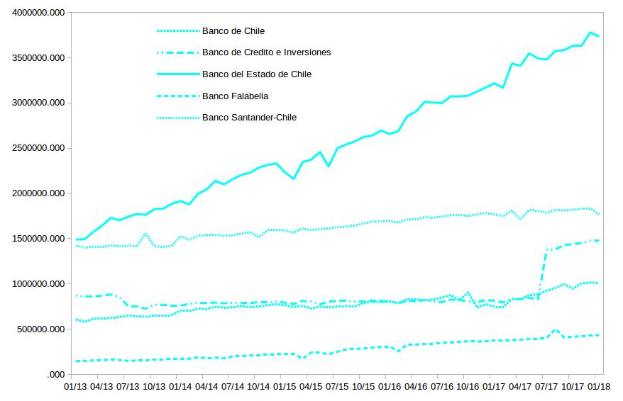 Chile digital banking