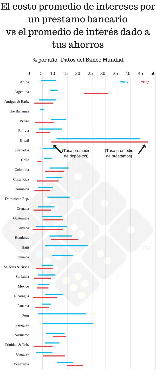 Spreads bancarios en Latinoamérica en una infografía