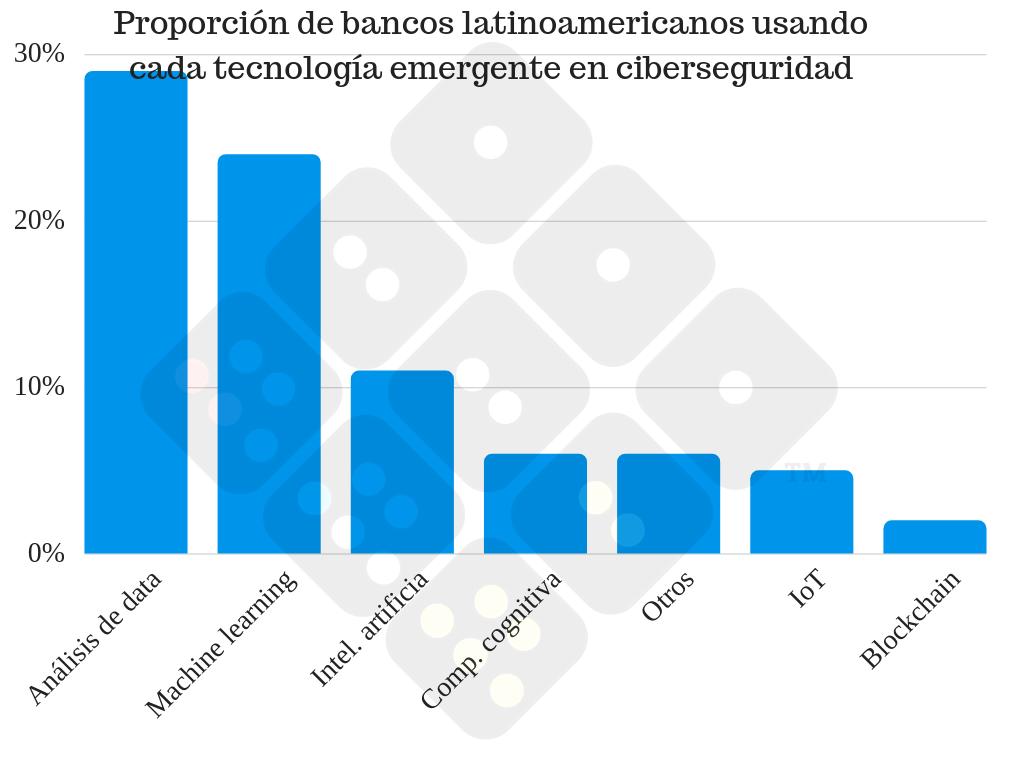 Tecnología emergente de ciberseguridad en banca latinoamericana