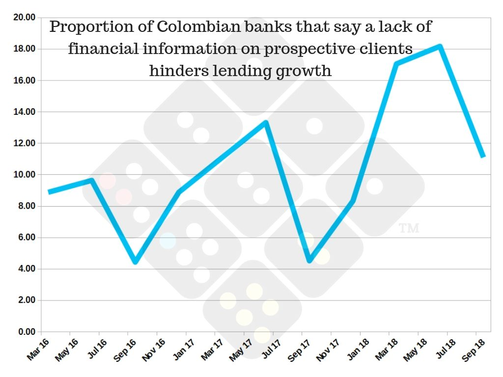 Lack of financial information hinders lending growth in Colombian banks