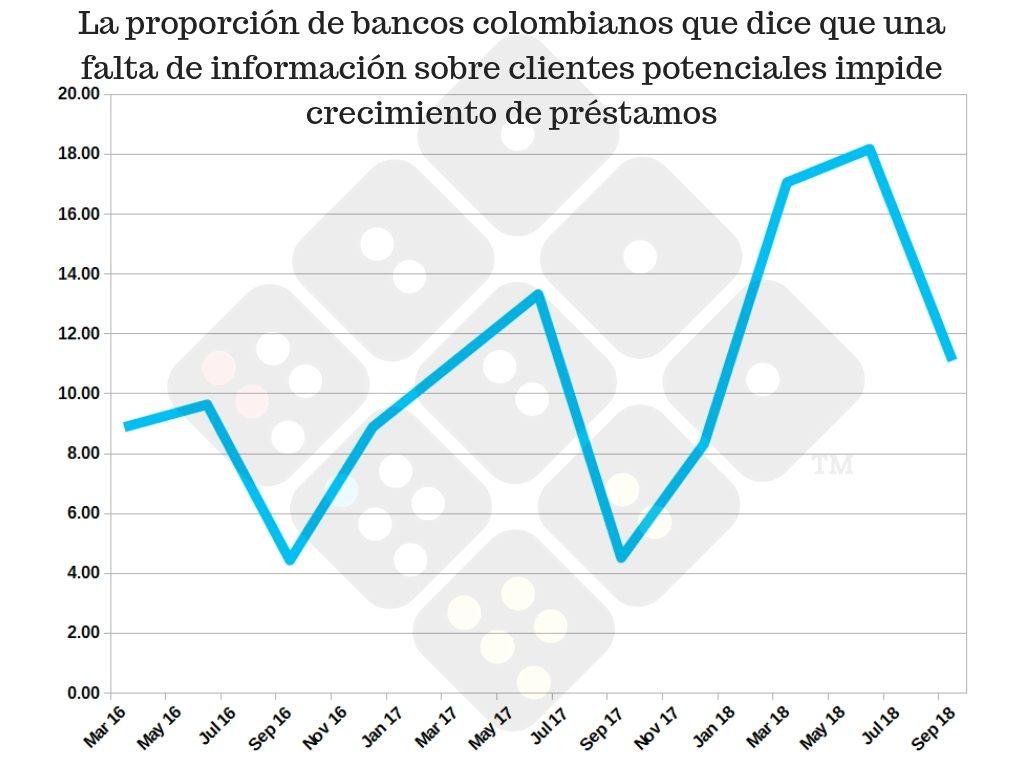 Crédito en Colombia - falta de información