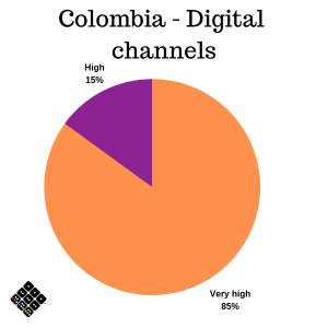 Colombia Digital Channels
