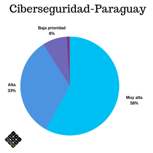 Prioridad de ciberseguridad Paraguay