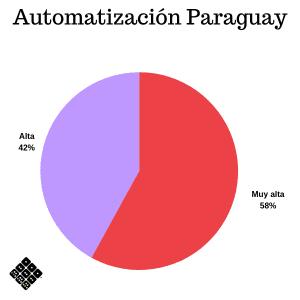 Prioridad de automatización Paraguay