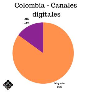 Prioridades de tecnología bancaria Colombia - Canales digitales
