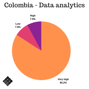 Colombia Data analytics