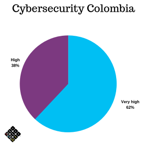 Cybersecurtiy Colombia Graph