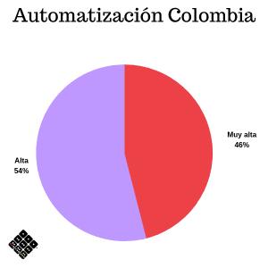 Prioridad de automatización Colombia