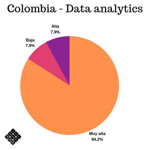 Prioridades de tecnología bancaria Colombia - Big data