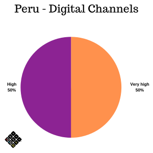 Peru Digital channels