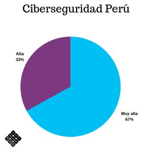 Prioridad de ciberseguridad Perú