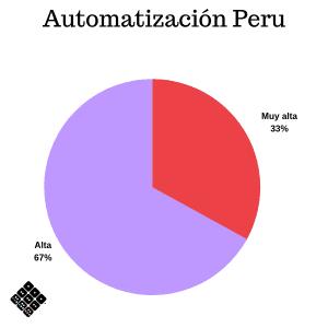 Prioridad de automatización Perú