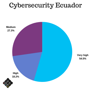 Cybersecurity graph Ecuador