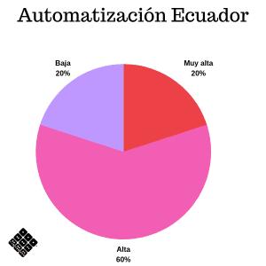 Prioridad de automatización Ecuador