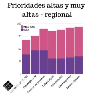 Prioridades de tecnología bancaria america latina