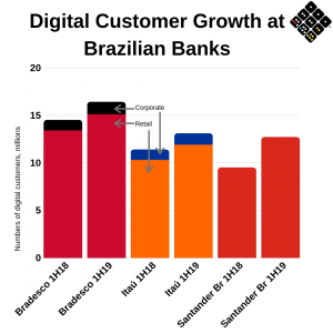 Brazil digital customer growth - graph