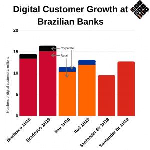 Brazil digital customer growth - graph