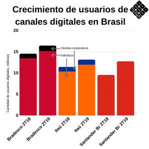 Canales de banca digital Brasil